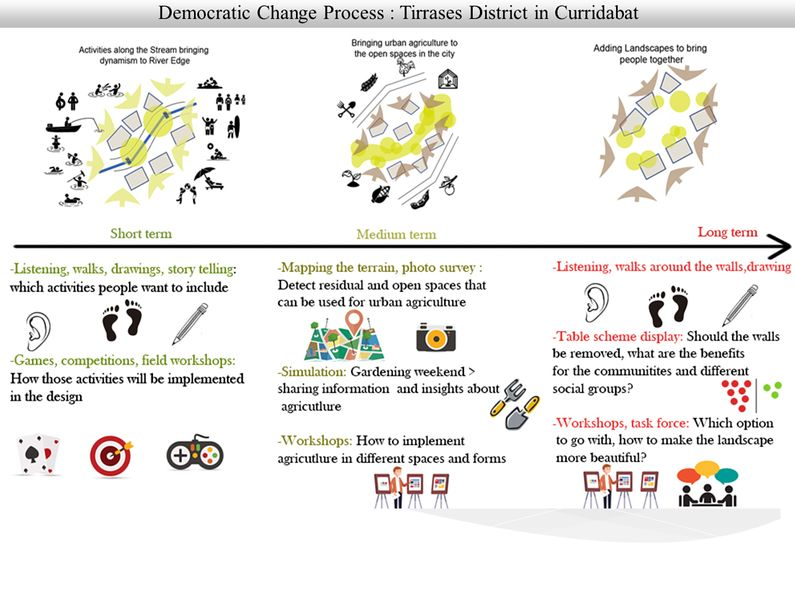 File:Democratic change process methods.jpg